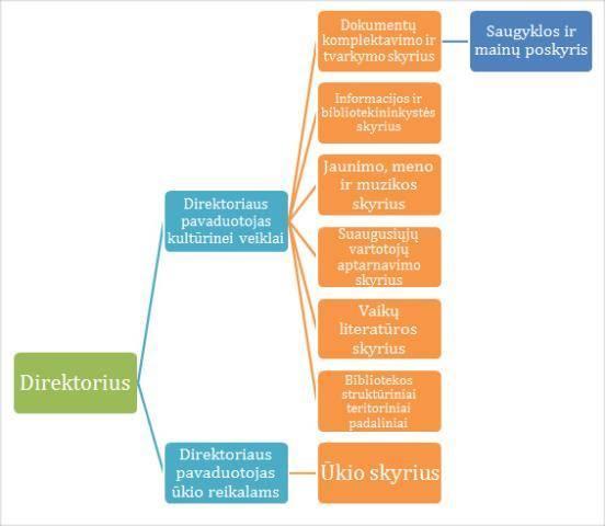 strukturos-schema-160209